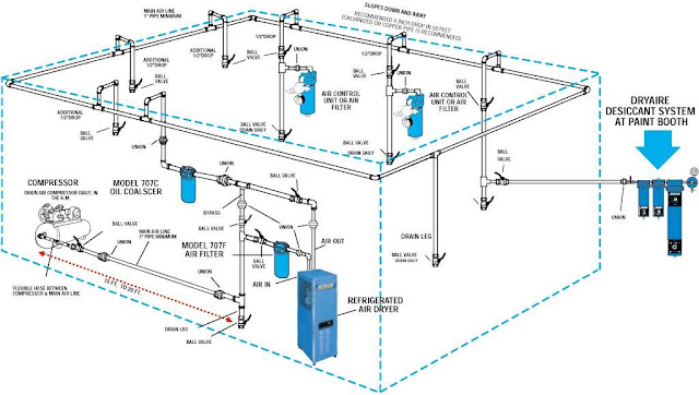 routing plumbing for air compressor