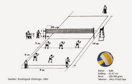Ukuran Lapangan Bola Voli Dengan Gambar Dan Keterangannya