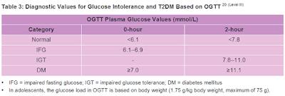 OGTT Malaysia diabetes