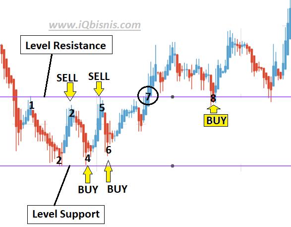 rahasia trading forex pasti profit
