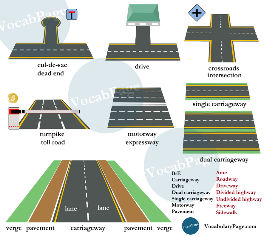 What is different: a lane, street, travel, boulevard, avenue, highway