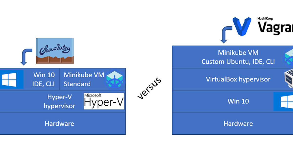 Oracle SOA / Java blog: Minikube on Windows  Hyper-V vs