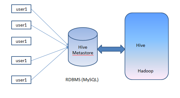 Creating a hive metastore in mysql | Spinning Thoughts