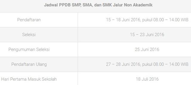 2. Jadwal PPDB SMP/MTs, SMA/MA, dan SMK Kota Bandung 2016/2017 Jalur Non Akademik