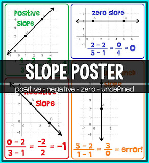free slope poster for an algebra classroom