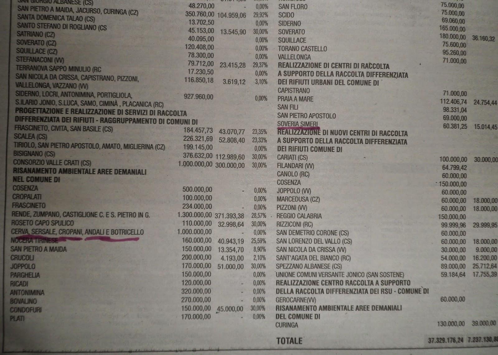 lista dysautonomia e diritti regione calabria - photo#42