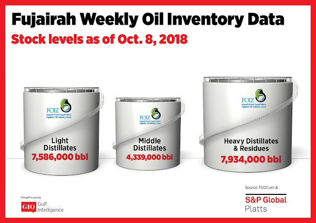Chart Attribute: Fujairah Weekly Oil Inventory Data (as of October 8, 2018) / Source: The Gulf Intelligence