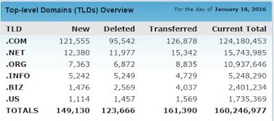 Domains registered