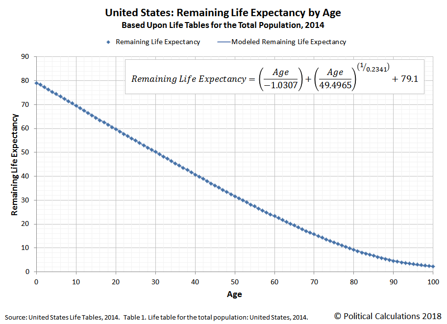 United States: Remaining Life Expectancy by Age, Based Upon Life Tables for the Total Population, 2014
