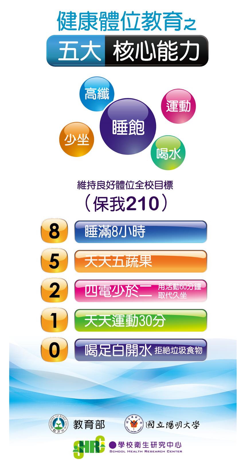 高雄鳳山內科診所 - 文德診所 - 糖尿病健康促進機構: 學童肥胖不是少吃就好!減重秘訣在:85210