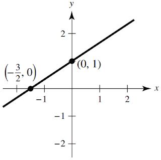 y (2/3) x + 1 graph