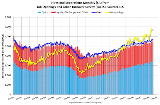 "BLS: Job Openings ""Little Changed"" in June"
