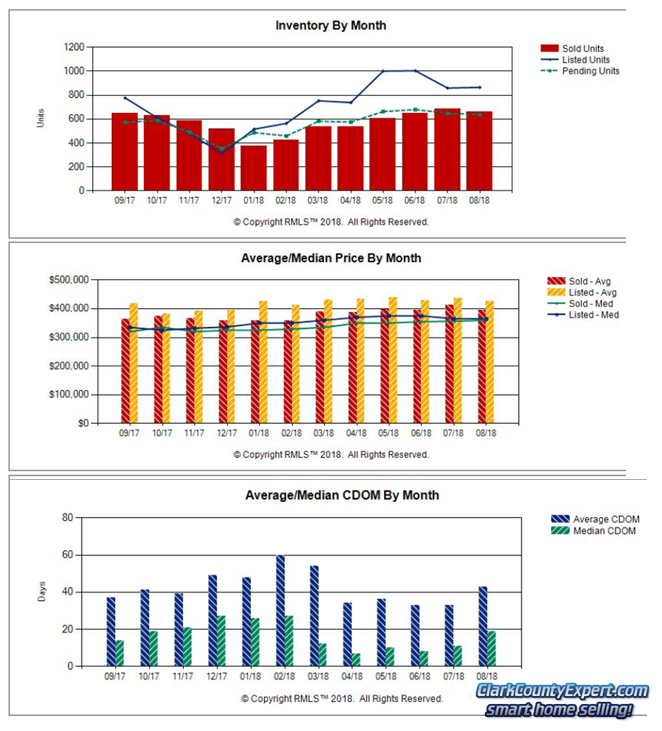 Charts of Vancouver WA Home Sales Trends in August 2018