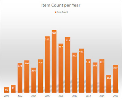 Scrapbook category counts analyzed in Excel.