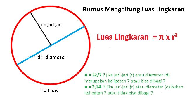 Rumus Menghitung Luas Lingkaran
