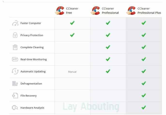 Perbedaan Free, Professional, dan Professional Version Pada CCleaner