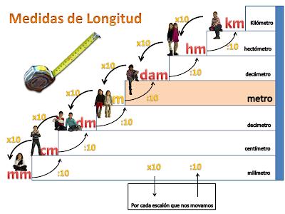 Resultado de imagen de LAS MEDIDAS DE LONGITUD