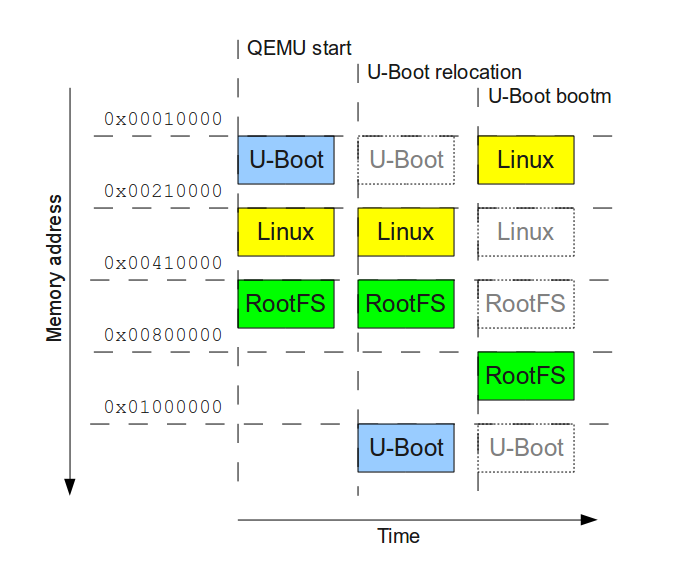 boot de um sistema Linux Embarcado QEMU