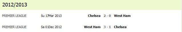 chelsea vs west ham  2012/2013