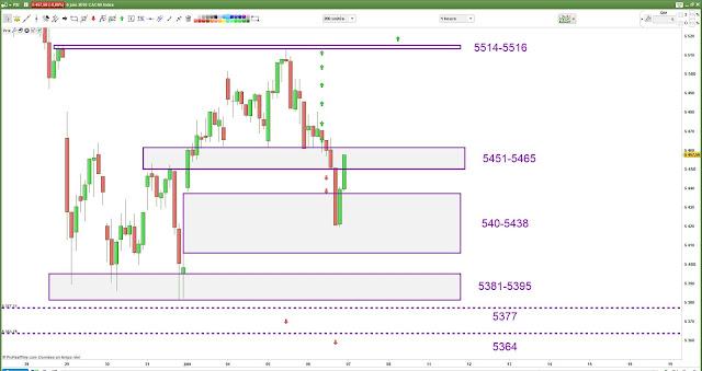 Plan de trade CAC40 -1- [06/06/18] Bilan