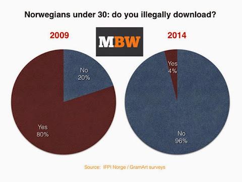 圖說: 挪威 IFPI 調查報告說明非法下載大幅下降,圖片來源: IFPI via TF