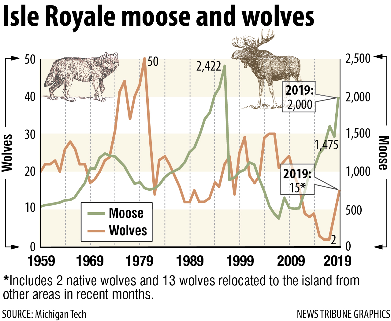 Isle Royale Wolves And Moose Graph