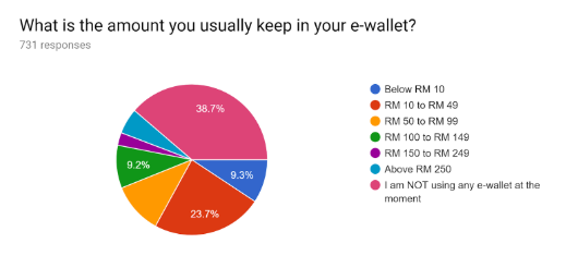 Carousell e-wallet survey: What is the amount you keep in e-wallet?