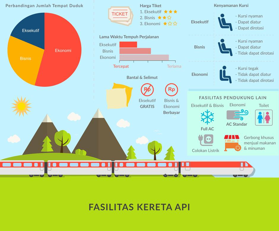fasilitas kereta api indonesia