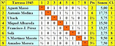Clasificación final por orden de sorteo inicial del Torneo de Ajedrez de Tarrasa 1945