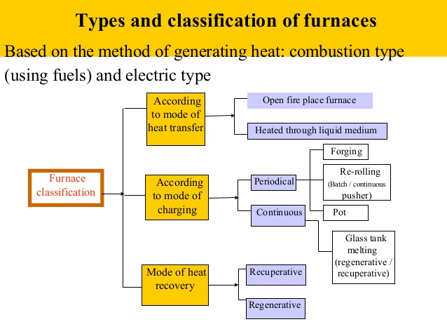 Types & Classification Of Furnaces