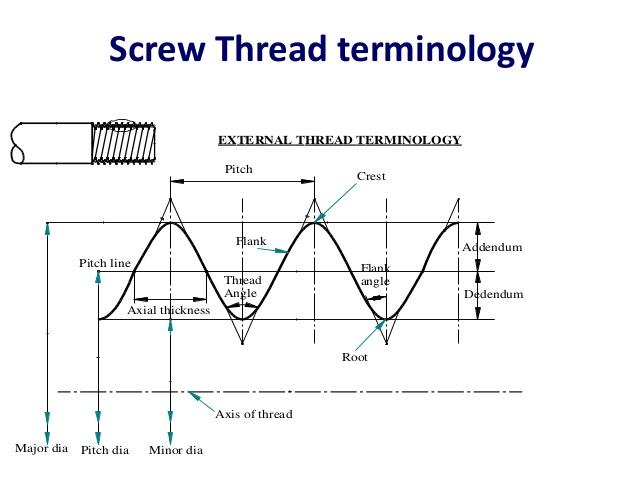 Screw Thread Terminology - MechanicsTips