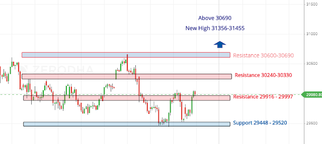 Banknifty Vedic Chart Analysis-26 April