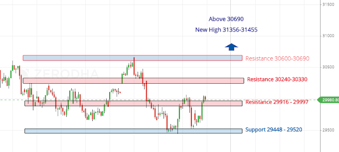 Banknifty and Nifty is ready for a 1000 and 200 Points move ? - Weekly analysis for a Month May 2019