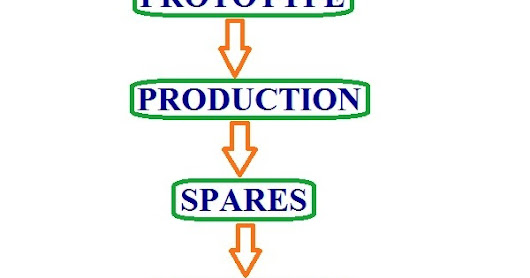 LIFECYCLE OF PRODUCT