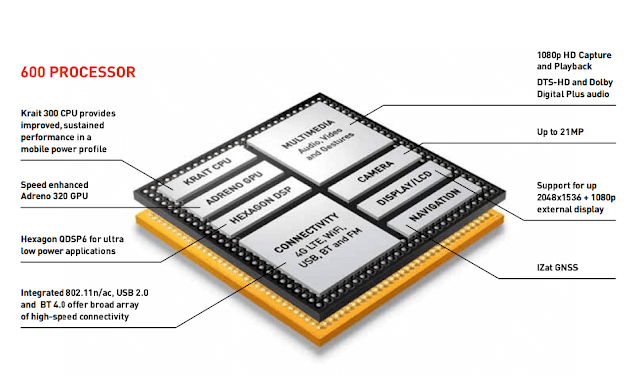 Qualcomm Snapdragon 600 series Diagram