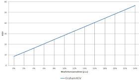 Graham Kurs Gewinn Verhältnis für Wachstumsunternehmen