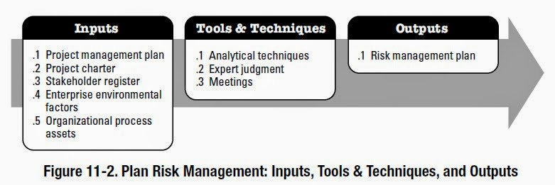 Knowledge is power Plan Risk Management Inputs; Tools  Techniques