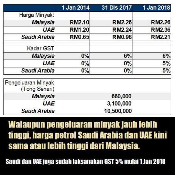 Selain Mengenakan GST, Arab Saudi dan UAE Menaikkan Harga Minyak