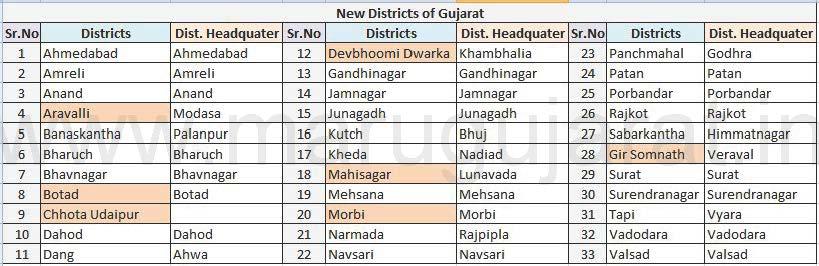 New Districts and Talukas of Gujarat ~ Updates :: MaruGujarat