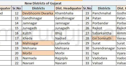 New Districts and Talukas of Gujarat ~ Updates
