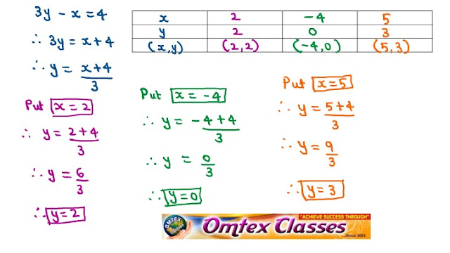 2x – 3y = 4 ; 3y – x = 4. Solve the following simultaneous equations graphically.