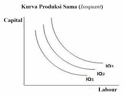 Kurva Produksi Sama (Isoquant)