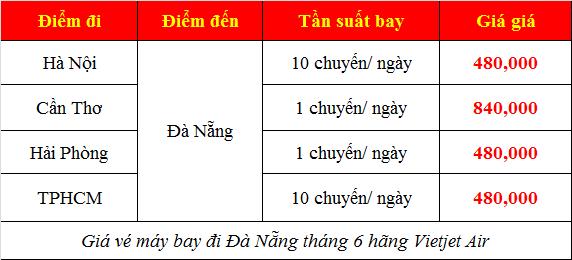Giá vé máy bay đi Đà Nẵng tháng 6 hãng Vietjet Air
