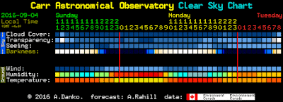 Clear Sky Chart for CAO mid-day Sunday