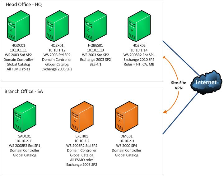 Cosonok's IT Blog: Project: Exchange 2003 to 2010 Upgrade