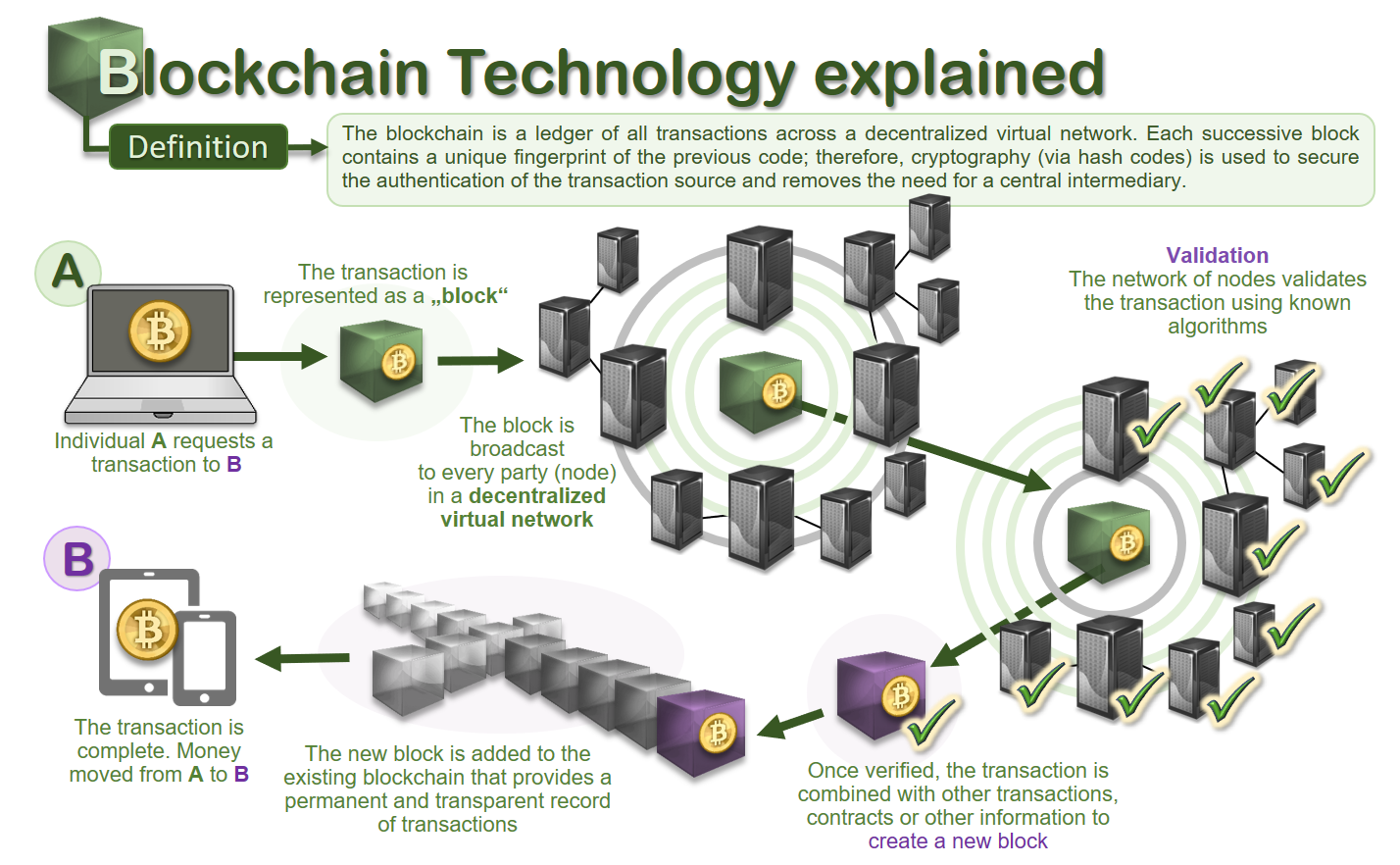 I Sourcerer Blockchain For Supply Chains A Single Immutable Truth Our Future