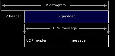 User-Data-gram-Protocol