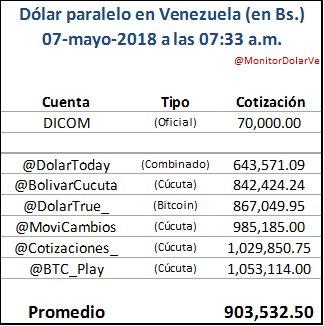 Dólar se dispara en Venezuela a 900.000 bolívares