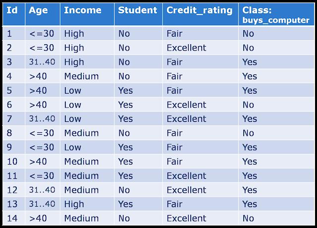 Algoritma Bayesian Classification