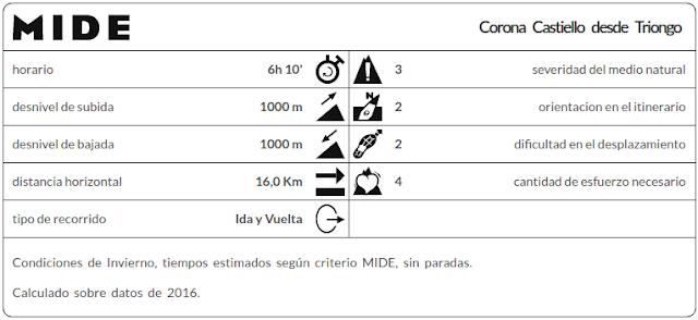 Datos MIDE Corona Castiello
